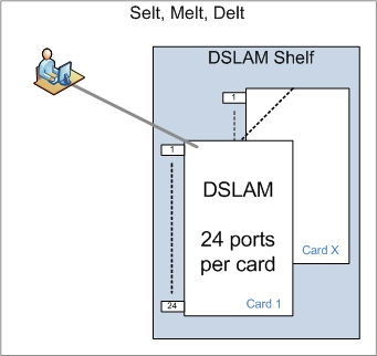 Selt Melt and Delt Fault Analysis